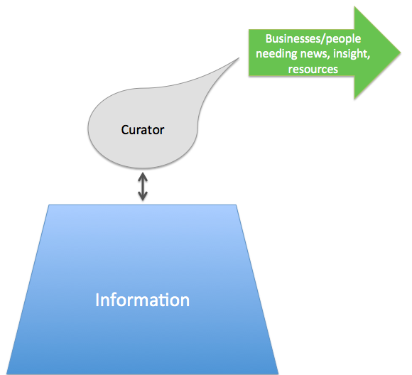 IntermediationCurator