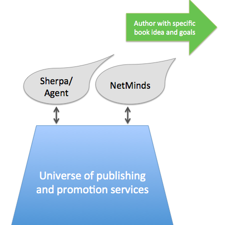 Intermediary Publishing